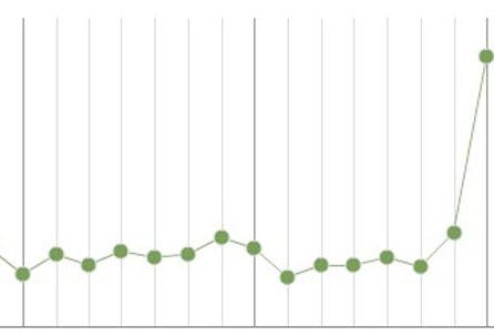 Statsx